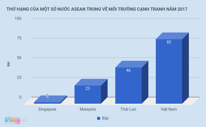 Môi trường kinh doanh Việt Nam tăng 9 bậc