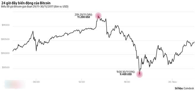 Bitcoin lao dốc, nhà đầu tư nhỏ lỗ nặng, cá mập vẫn báo lãi