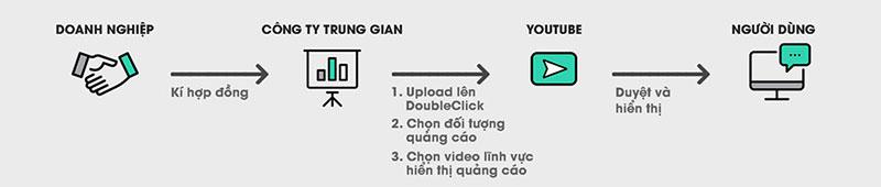 Doanh nghiệp Việt nói gì khi quảng cáo xuất hiện cạnh video đen?