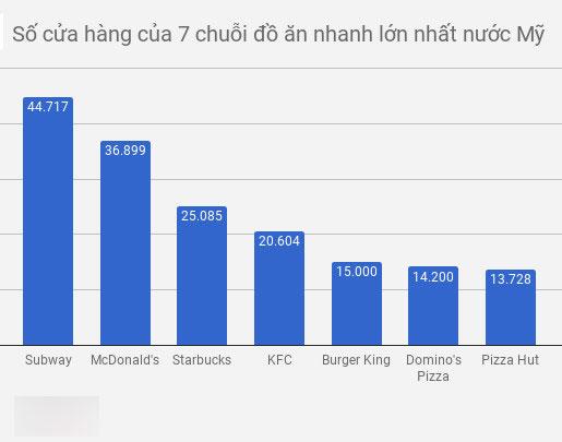McDonalds kinh doanh ra sao tại quê nhà Mỹ?