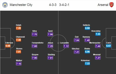 Man City - Arsenal: Đại tiệc bóng đá tấn công ở Etihad?