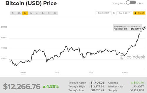 Bitcoin vượt đỉnh 12.000 USD