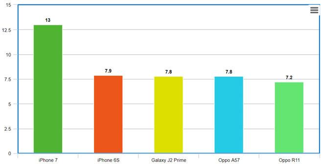 iPhone 7 là smartphone bán chạy nhất thế giới quý III