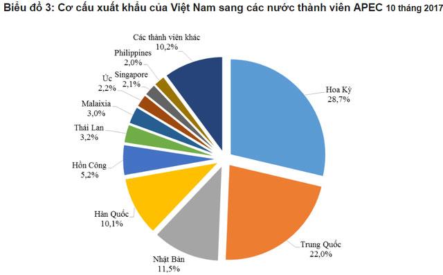 Việt Nam xuất khẩu những gì sang các nền kinh tế APEC?