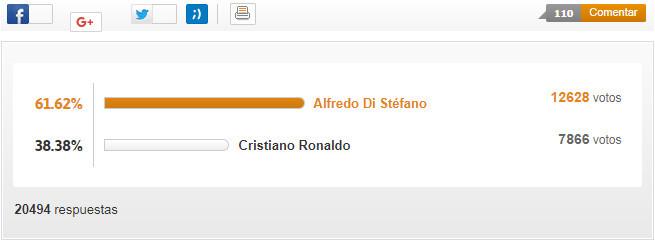Fan Real không chọn Ronaldo vĩ đại nhất lịch sử CLB