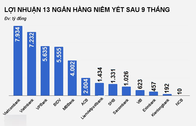 Ngân hàng Việt sợ lên sàn chứng khoán?