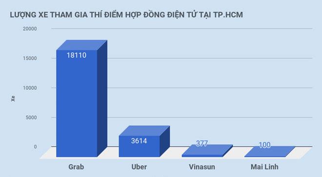Đến lượt Hiệp hội Taxi TP.HCM kiến nghị coi Uber, Grab là taxi