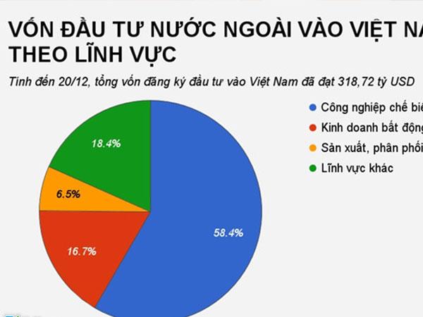 Giới đầu tư ngoại đã rót 53,1 tỷ USD vào bất động sản Việt