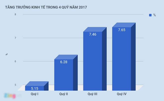 Thu nhập bình quân mỗi người Việt tăng thêm 170 USD
