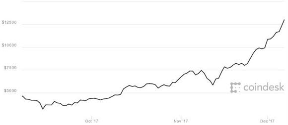 Bitcoin đã vượt qua mốc 14.000USD