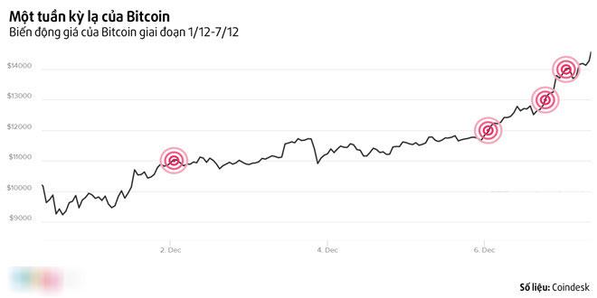 Cơn điên của Bitcoin: Nửa ngày tăng 1.000 USD