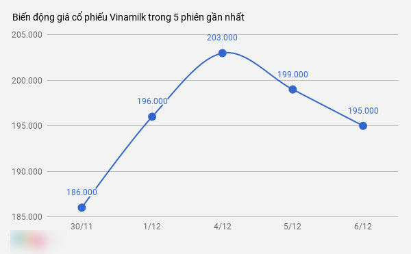 Hồ sơ cá mập Thái Lan muốn thâu tóm Vinamilk