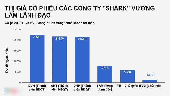 Các công ty 'Shark' Vương làm lãnh đạo kinh doanh ra sao?