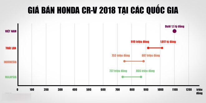 Người dùng Honda CR-V cũ: Sẽ không đổi sang CR-V 2018