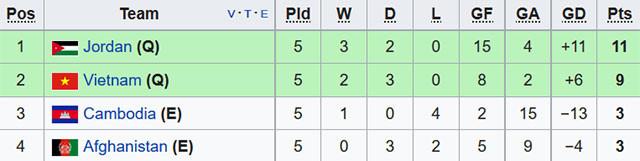 Hòa Afghanistan, ĐTVN giành vé dự vòng chung kết Asian Cup