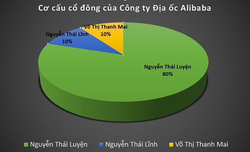Những điều không thể tin nổi về hệ thống địa ốc Alibaba