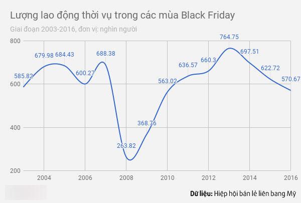 Trước Black Friday 2 ngày, hàng hóa tại Mỹ bắt đầu giảm giá mạnh