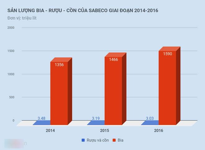 Chào bán phần vốn Nhà nước tại Sabeco ở Anh và Singapore