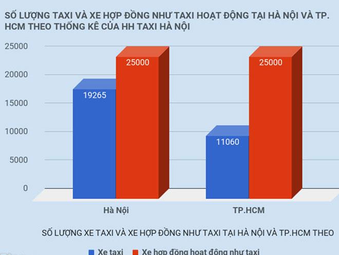 Grab, Uber sẽ không được kết nối thêm xe mới ở Sài Gòn