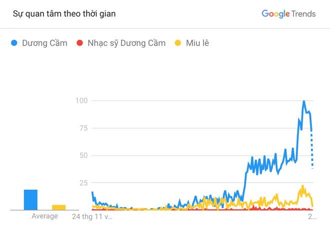 Nhiều người Việt tìm Dương Cầm trên Google để kiểm chứng lời Miu Lê