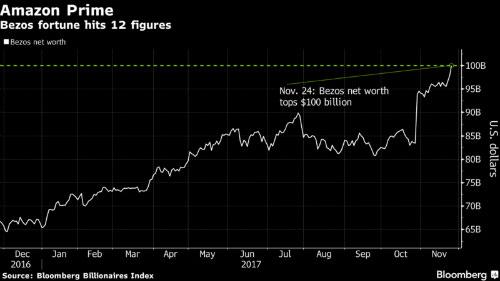Black Friday giúp ông chủ Amazon đạt tài sản 100 tỷ USD