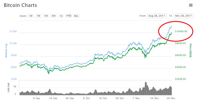 NÓNG: Bitcoin đã chính thức chạm mốc 10.000 USD/đồng
