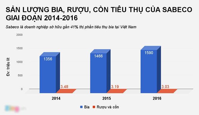 Hành trình 'phá đỉnh' kỳ lạ của cổ phiếu Bia Sài Gòn