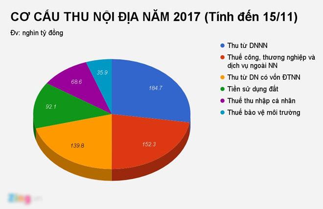 Việt Nam đã phải trả 84.700 tỷ đồng tiền lãi từ các khoản đi vay