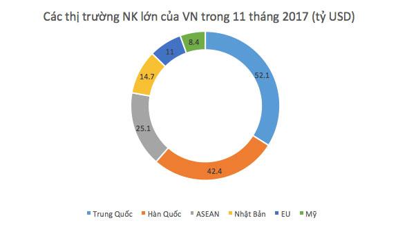 Hơn 52 tỷ USD hàng Trung Quốc nhập về Việt Nam trong 11 tháng
