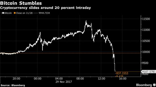 Vừa vượt mốc 11.000 USD, giá bitcoin đã bốc hơi 20% trong phiên giao dịch đầy biến động
