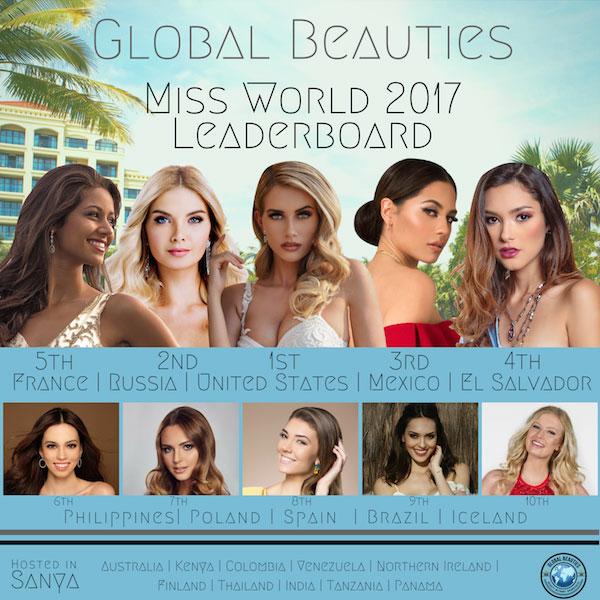 Hoa hậu Thế giới 2017: Mỹ Linh nằm ngoài top 10 mỹ nhân tiềm năng đăng quang