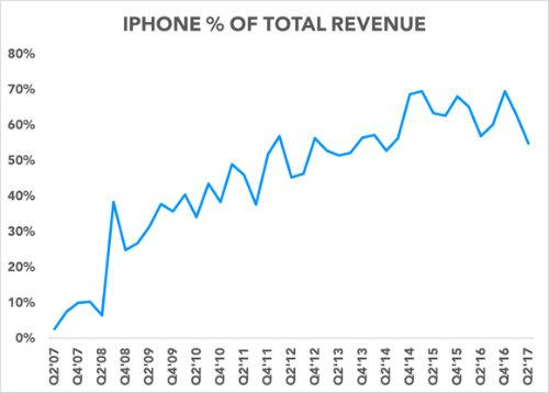 NÓNG: iPhone X sẽ phản chủ thành cơn ác mộng với Apple?
