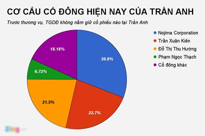 Thế Giới Di Động thâu tóm 95% vốn Trần Anh từ các ông chủ hiện tại