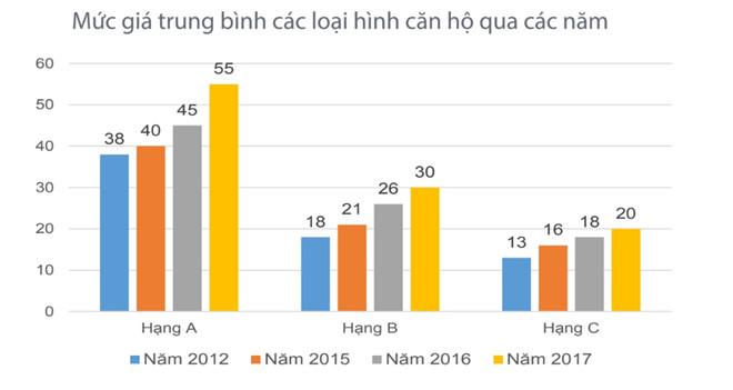 Giá nhà đất ở TP.HCM tăng hơn 100% sau 5 năm