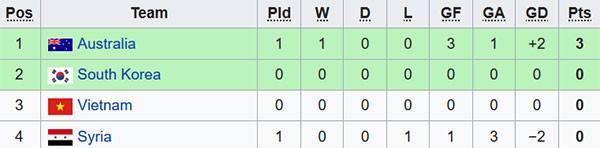 U23 VN ra quân thua Hàn Quốc 1-2 ở vòng chung kết U23 châu Á