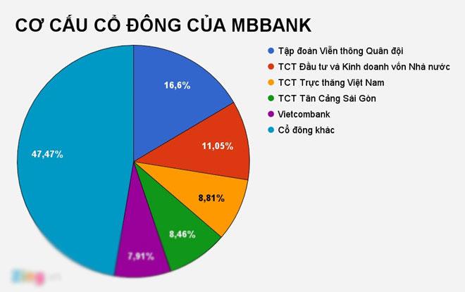 MBBank lãi đậm, nhân viên tăng thu nhập lên 26 triệu đồng mỗi tháng