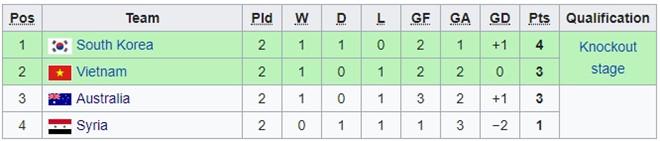 Kịch bản nào để U23 Việt Nam vào tứ kết giải châu Á?