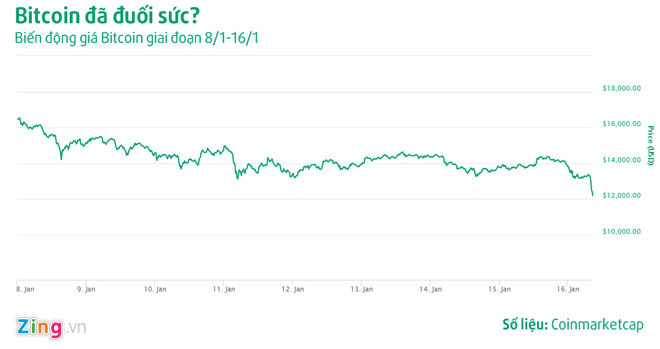 Liên tục đỏ sàn hơn một tuần, tiền ảo đang dần mất sức hút?