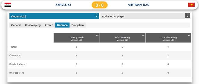 U23 Việt Nam vẫn còn rất xa tầm châu Á