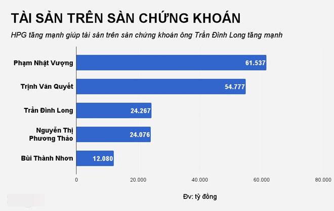 Ông chủ Hòa Phát vượt tỷ phú Phương Thảo, giàu thứ 3 sàn chứng khoán