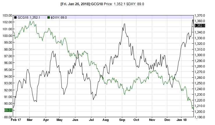 Giá vàng hôm nay 29/1: Đầu năm vượt mốc, tăng giá rất mạnh