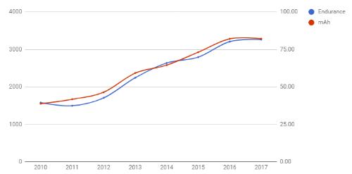 Thời gian chờ của pin smartphone sẽ tăng gấp đôi kể từ năm 2010
