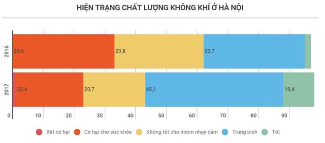Ô nhiễm ở Hà Nội có thực sự nghiêm trọng như Bắc Kinh?