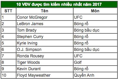 McGregor là VĐV được tìm kiếm nhiều nhất năm 2017