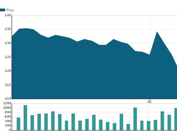 Sếp và đối tác cùng bán vốn, cổ phiếu Thế Giới Di Động giảm mạnh