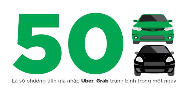 Bộ Công Thương ủng hộ công bằng với taxi sau 2 năm thí điểm Uber, Grab