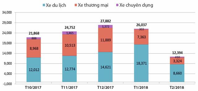 Thị trường xe Việt rơi tự do trước thời điểm bùng nổ