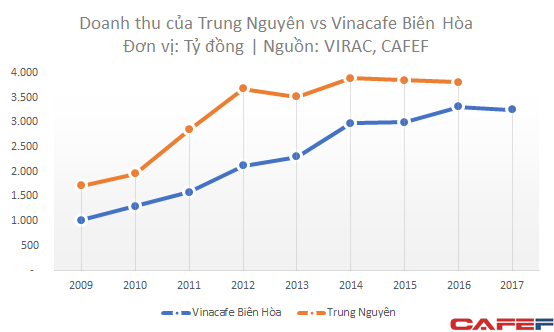 6 năm - 2 quyết định tái cơ cấu, Vinacafe vẫn bị Trung Nguyên vượt mặt