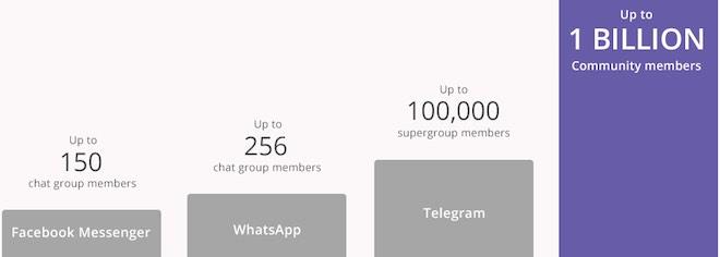 Viber: 1 tỉ người có thể cùng trò chuyện trong một nhóm chat