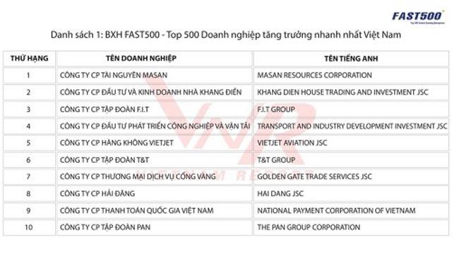 Công bố top 500 doanh nghiệp tăng trưởng nhanh nhất Việt Nam năm 2018